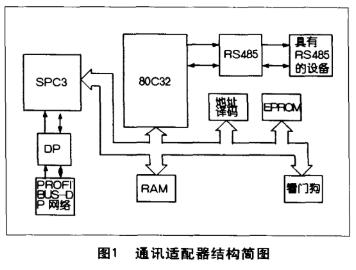 基于80C32单片机和SPC3芯片的通讯适配器实...