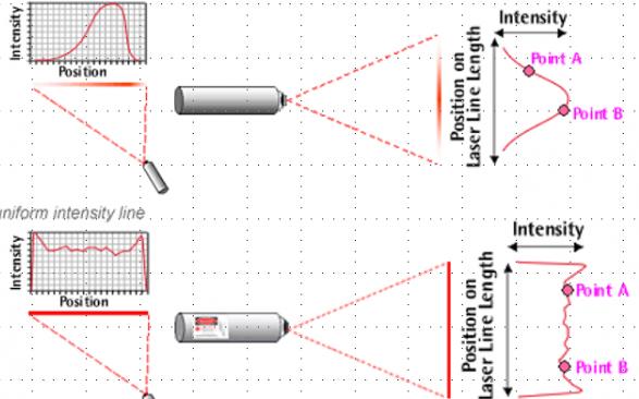 结构光激光器的功率影响因素与选择