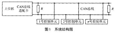 CAN總線分布式系統中的組成部分的軟硬件設計