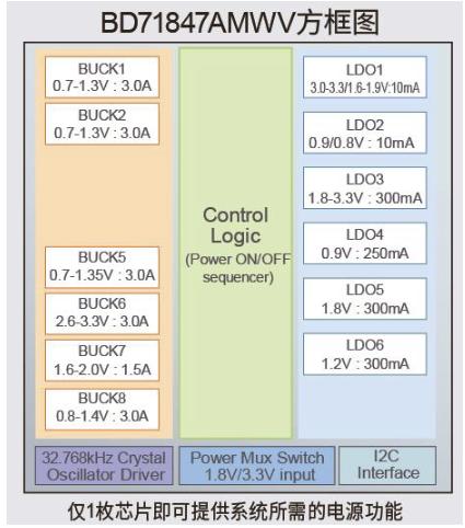 罗姆全新BD71847AMWV针对相应处理器进行优化定制