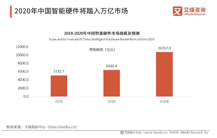 中国智能硬件行业的发展现状与未来前景分析