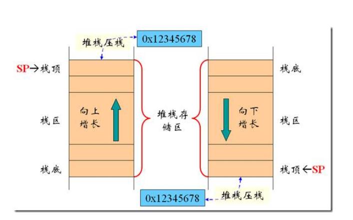 嵌入式里堆棧的原理介紹和如何實現純C實現