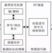 rfid技术怎样保证小区的安全
