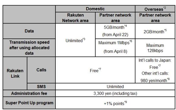 日本乐天移动正式推出了4G移动服务