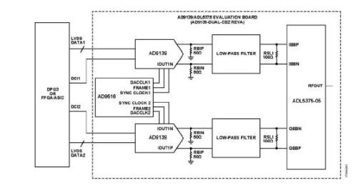 使用(yong)兩個(ge)具有(you)多DAC同步功能(neng)的AD9139器件進行寬(kuan)帶基帶I/Q發(fa)射器設計