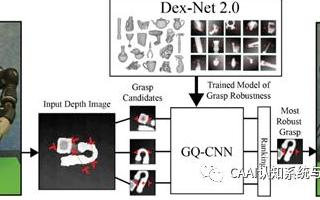 关于机器人智能抓取AI+Grasp的技术分析