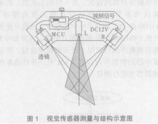基于CAN总线技术实现多视觉传感器控制方法和系统设计