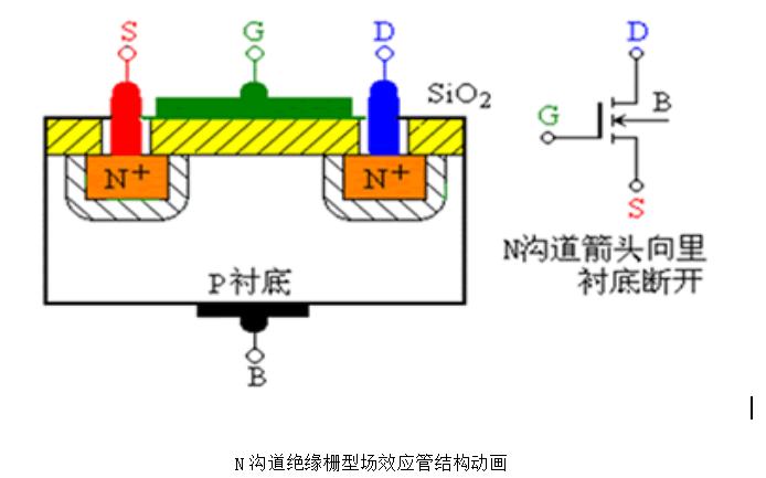 绝缘栅型场效应管的详细资料讲解