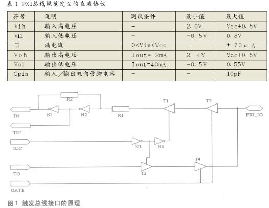 采用CPLD器件实现PXI触发总线接口的设计方案
