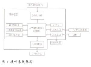 基于Linux操作系統和AT91RM9200處理器實現接口轉換卡的設計
