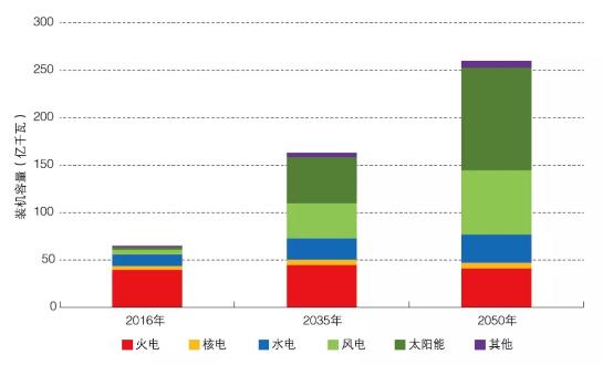 全球能源互联网的发展趋势预测分析