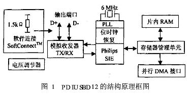采用PDIUSBD12芯片和ADuC812芯片实现串行总线接口设计