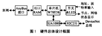 基于高性能8位单片机W78E58实现通信适配器软硬件系统的设计