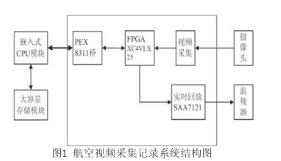 采用FPGA與嵌入式CPU大容量數據存儲實現航空...