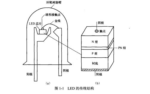 LED驱动芯片工作原理与电路设计PDF电子书免费下载