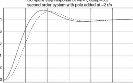 模擬電路設計之二階系統的瞬態響應分析