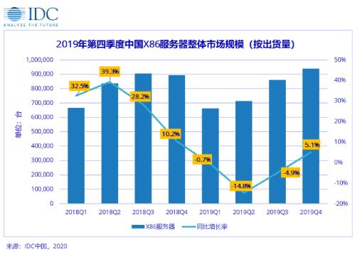 中国X86服务器市场在2020-2024年复合增...