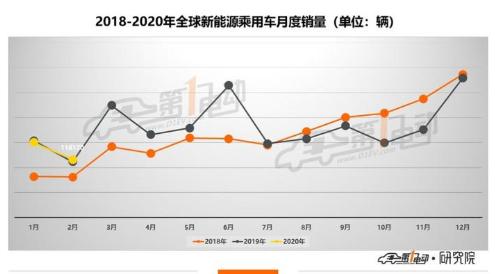 今年2月全球新能源乘用车销售上升,中国新能源车市...