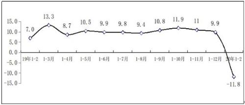 1-2月信息安全产品和服务收入大幅下滑,同比下降11.6%