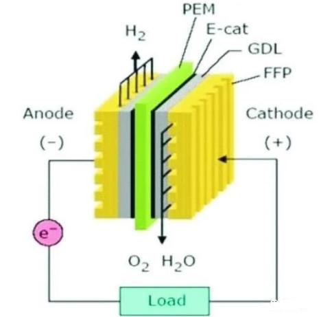 研发制造有机质子电池材料,用于可持续的储能