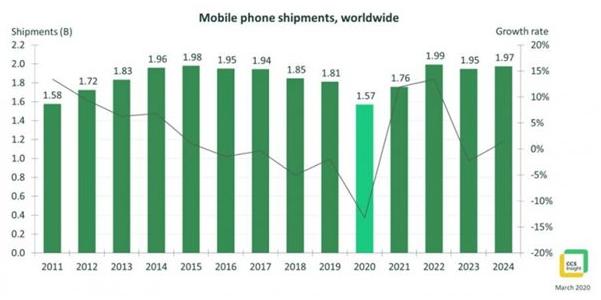 今年手机出货量或是十年来最低水平
