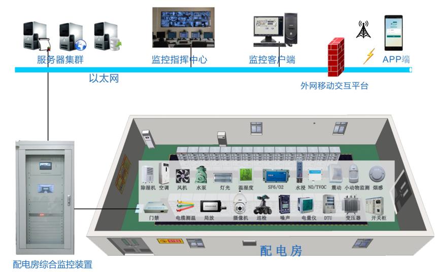 智能配电辅助监控系统的详细资料说明