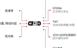 技术升级开启新时代,Wi-Fi 6技术加速落地应用