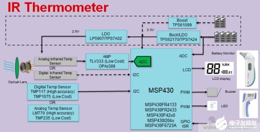 基于MSP430系列单片机快速开发红外体温检测仪原型机