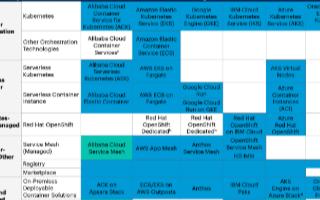 2020年公共云容器报告发布,阿里云与AWS并列第一