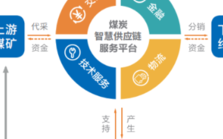 """产业链上下互联互通""""三化""""战略助力煤炭产业大香蕉网站化发展"""