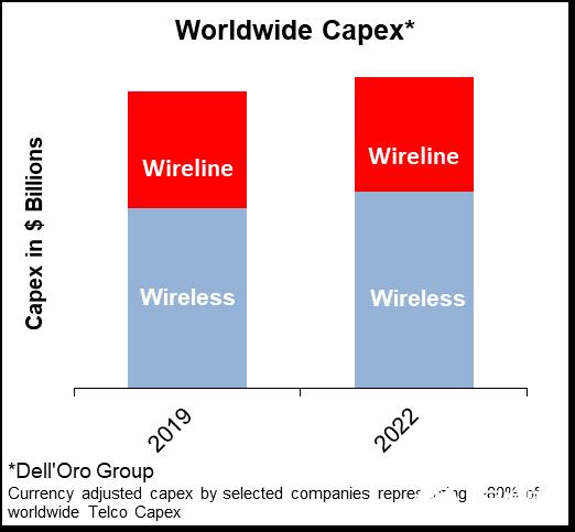 2020年电信资本支出报告:运营商约占全球资本支出和收入的80%