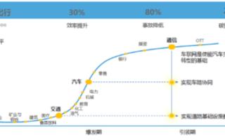 华为5G+C-V2X车联网解决方案发布,交通领域...