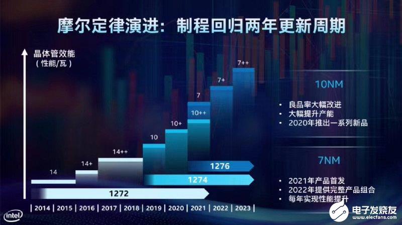 英特尔创新回归两年周期 明年实现7nm产品首发