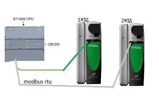 FreeModbus RTU如何在串行链路上实现