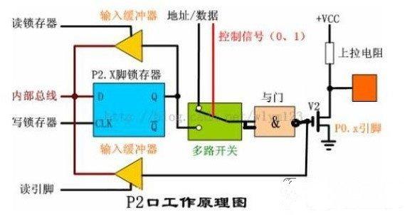 上拉电阻在单片机系统中的作用是什么