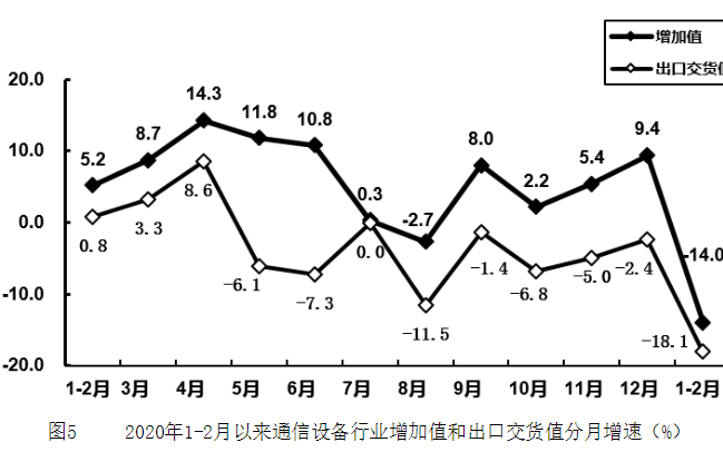 1-2月规模以上新萄京信息制造业利润总额同比下降87%(附原因分析)