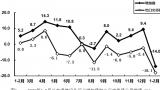 1-2月規模以上電子信(xin)息制造業利潤總額(e)同比下降(jiang)87%(附原因(yin)分析)