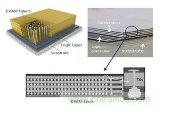 硅3D集成技術全面解析