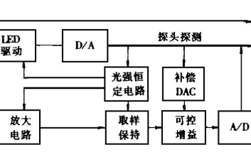 血氧饱和度传感器的工作原理和应用