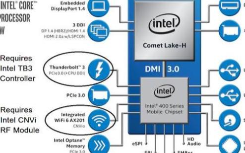 英特尔发布新款处理器,首次超越CPU频率限制