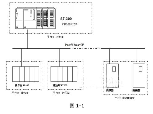 采用西门子S7-300系列PLC实现焦炉车辆系统的设计