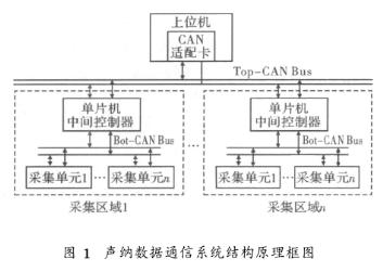 利用雙層CAN總線實現數字式聲納系統的通信設計