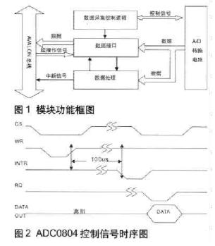 基于NIOS處理器實現A/D數據采集電路的控制接...