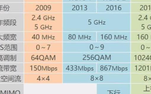 什么是wifi6,与wifi2.4g和wifi5g有什么区别