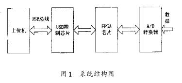 基于EZ-USB系列芯片和FPGA器件實現數據采...