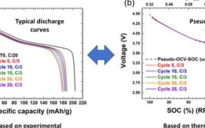 定量分析锂金属电池容量的衰降机理