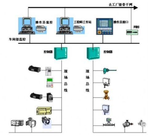 基于现场总线控制系统在现场驱动装置中的应用