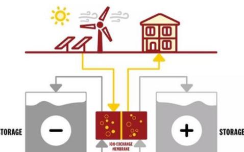 新型液流电池使可再生能源的存储变得更加经济可行