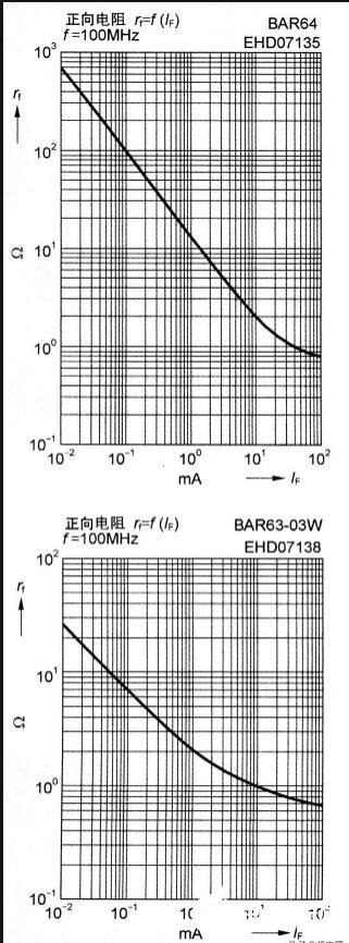 一文介紹射頻電路的PIN二極管