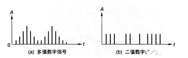 數字信號的無線電調制方式介紹